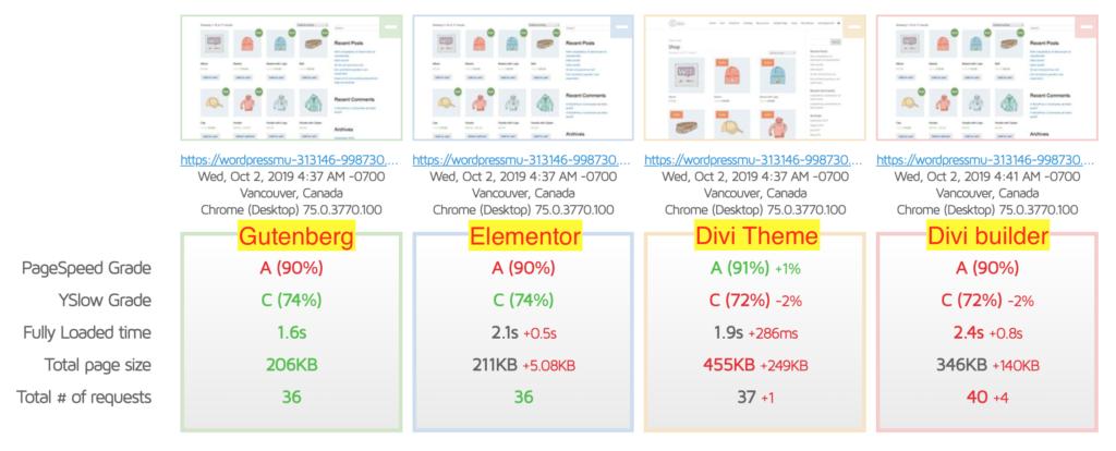 Gutenberg VS Page Builder - WooCommerce Shop Page Test