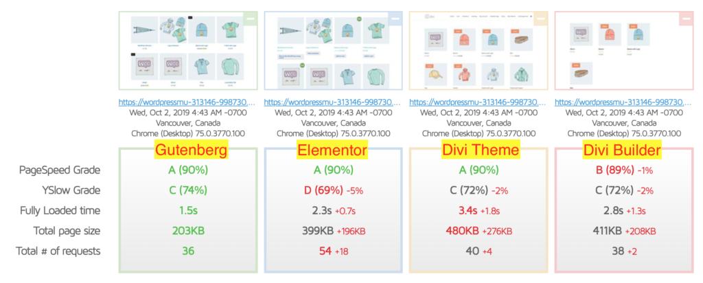 Gutenberg VS Page Builder - WooCommerce Blocks Page Test