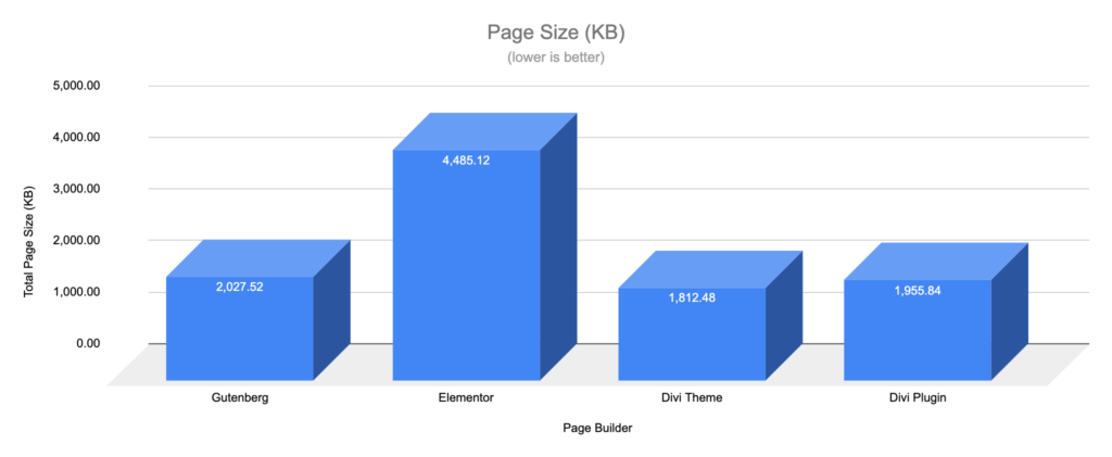 Gutenberg vs Page Builders - Page Size - Landing Page