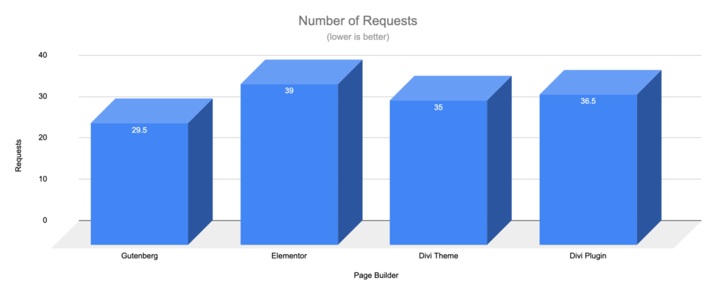 Gutenberg vs Page Builders - Requests load