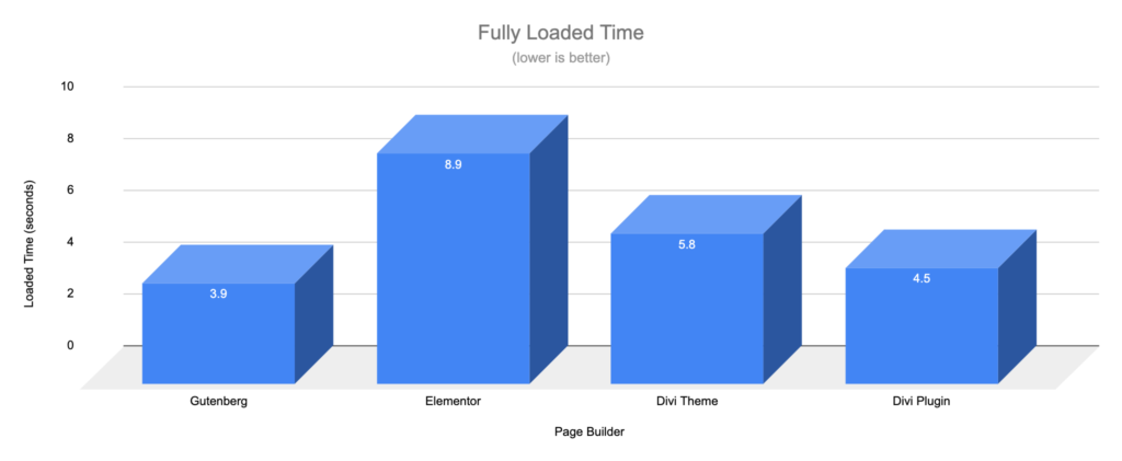 Gutenberg vs Page Builders - Load Time - Landing Page