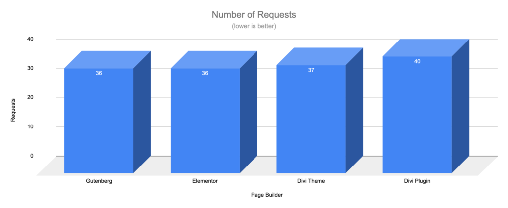 Gutenberg vs Page Builders - Requests - WooCommerce Shop Default