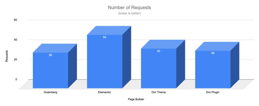 Gutenberg vs Page Builders - Requests - WooCommerce Shop Blocks