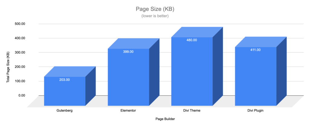 Gutenberg vs Page Builders - Page Size - WooCommerce Shop Blocks