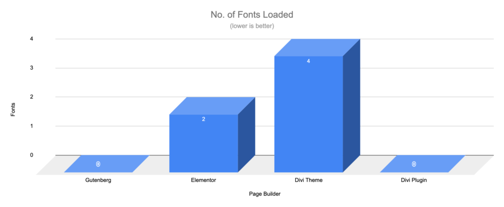Gutenberg vs Page Builders - Fonts - Simple Page