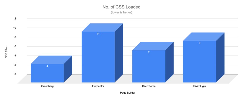 Gutenberg vs Page Builders - CSS Files - Landing Page