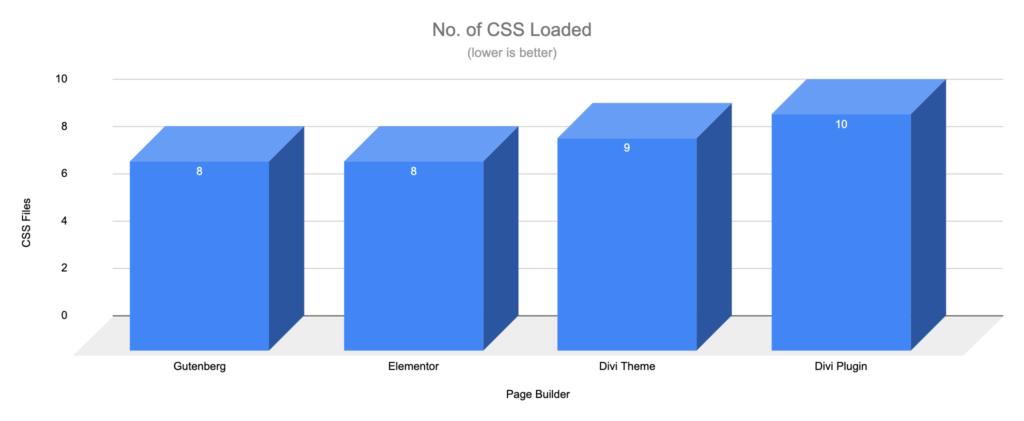 Gutenberg vs Page Builders - CSS Files - WooCommerce Shop Default