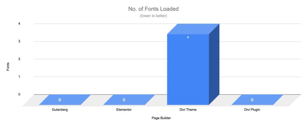 Gutenberg vs Page Builders - Fonts - WooCommerce Shop Default