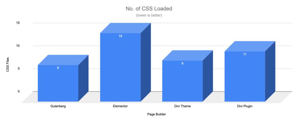 Gutenberg vs Page Builders - CSS Files - WooCommerce Shop Blocks
