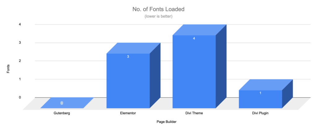 Gutenberg vs Page Builders - Fonts - WooCommerce Shop Blocks