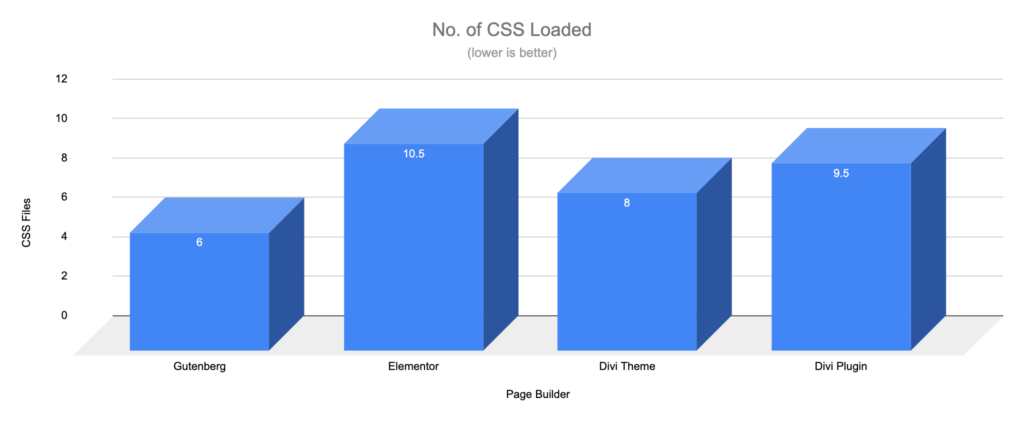 Gutenberg vs Page Builders - CSS Requests