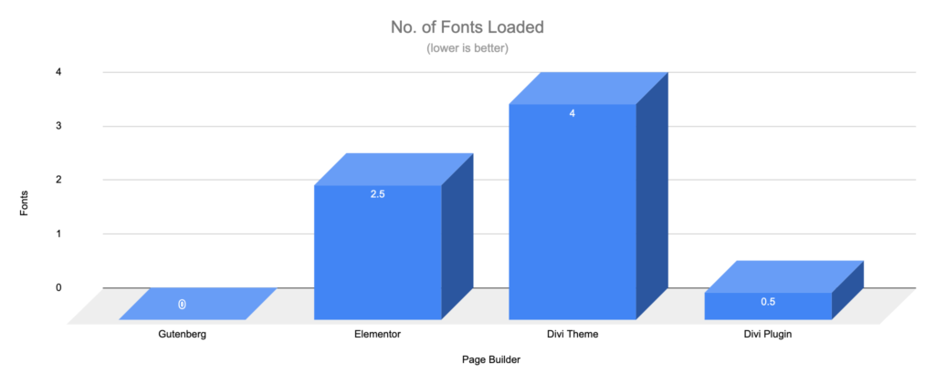 Gutenberg vs Page Builders - Fonts Requests