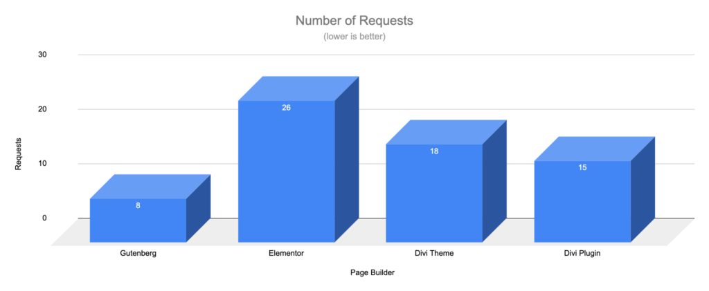 Gutenberg vs Page Builders - Requests - Simple Page