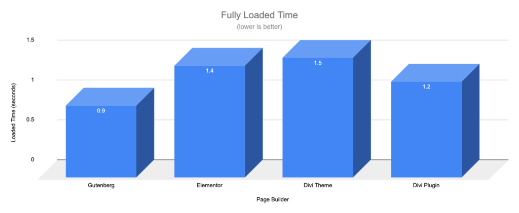 Gutenberg vs Page Builders - Load Time - Simple Page