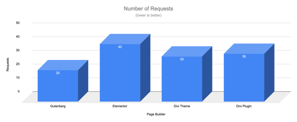Gutenberg vs Page Builders - Requests - Landing Page
